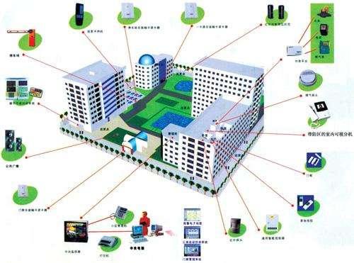 楼宇自动化系统